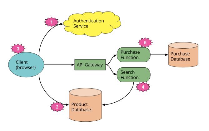 serverless-architectures-graph