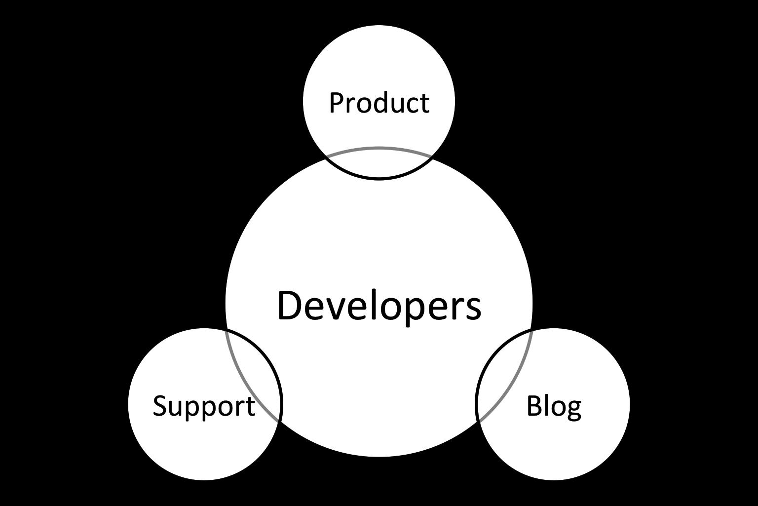 snipcart-ecommerce-developers