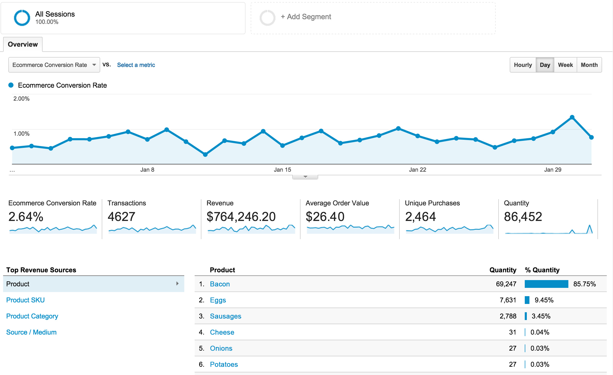 Image result for google analytics ecommerce